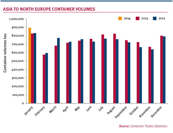 Asia-Europe volumes rise 8% in January
